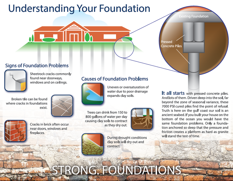 understanding your foundation repair